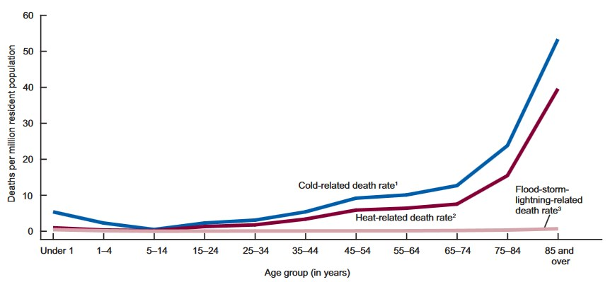 Crude death rates for weather-related mortality, by age: United States, 2006–2010 (CDC)